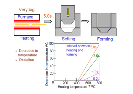 Conventional hot-stamping forming technology